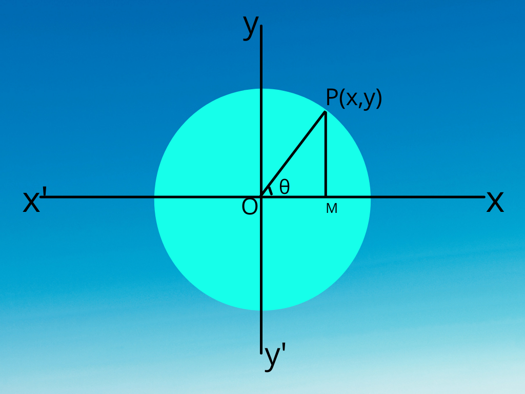 What is the Equation of a Circle
