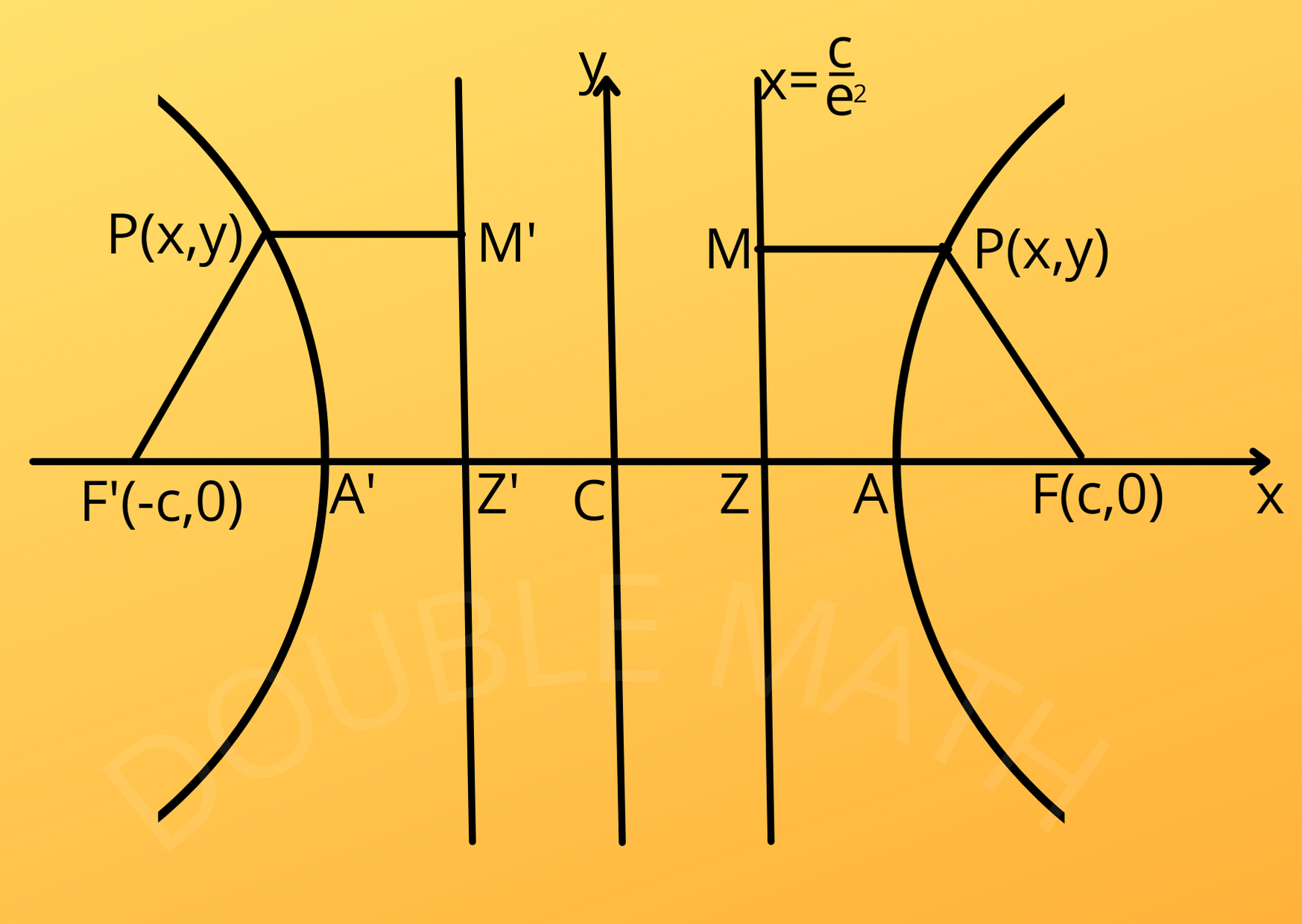 What is Hyperbola