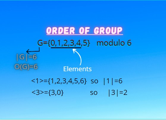 Order of a Group